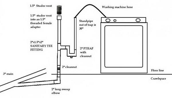 Washing machine drain plumbing